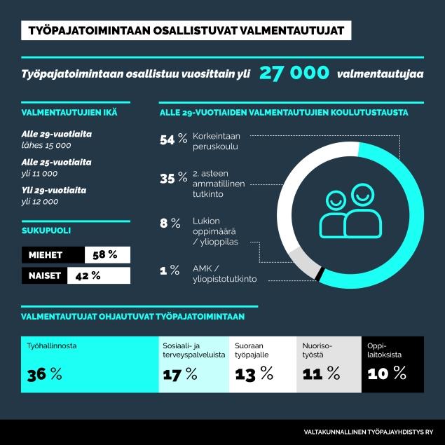 Infograafit_työpajatoimintaan osallistuvat